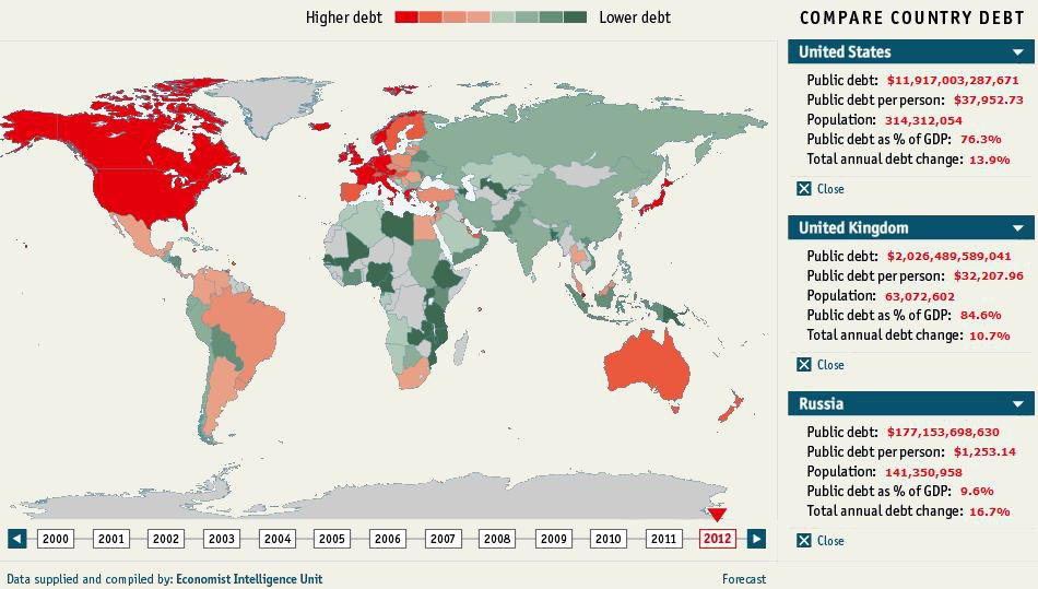 Picture Graph Time and it is on Debt in the World…