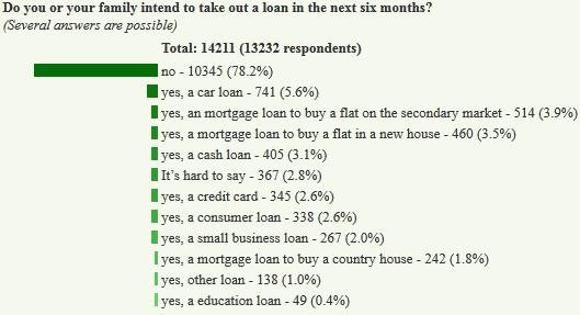No Debt For Russians: RBC Polls are Good to Follow…