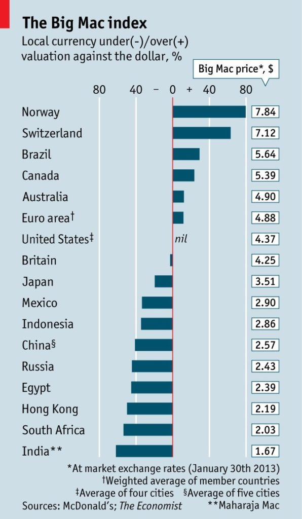 I have talked about this before: Big Mac index…
