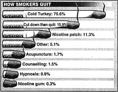 how to quit smoking weed cold turkey