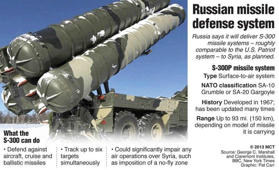 S-300 Missile System – Delivered to Syria?