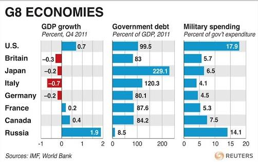 G8 is Past: BRICS is Becoming