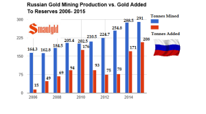 Russian-gold-mining-vs-gold-reserves